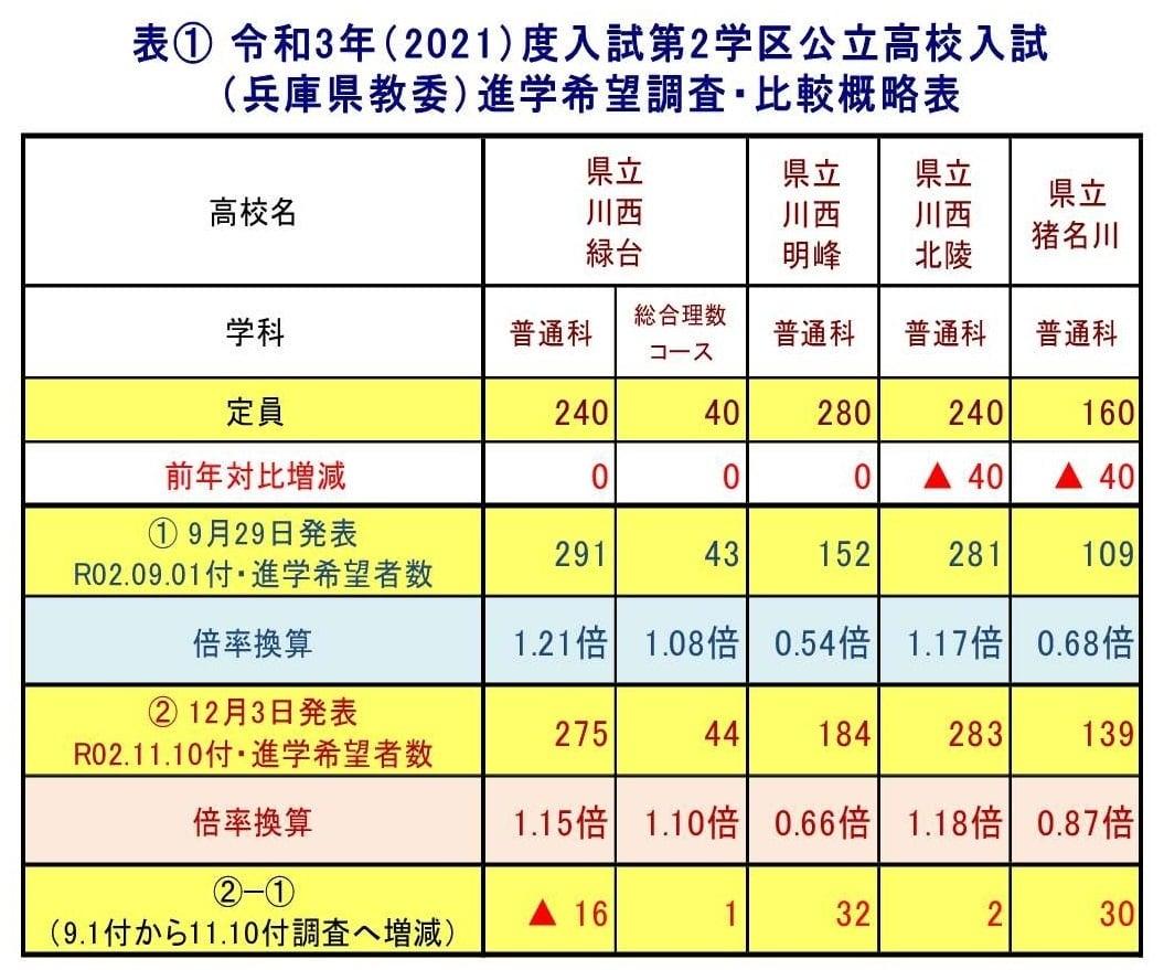 高校 2020 兵庫 県 調査 公立 希望